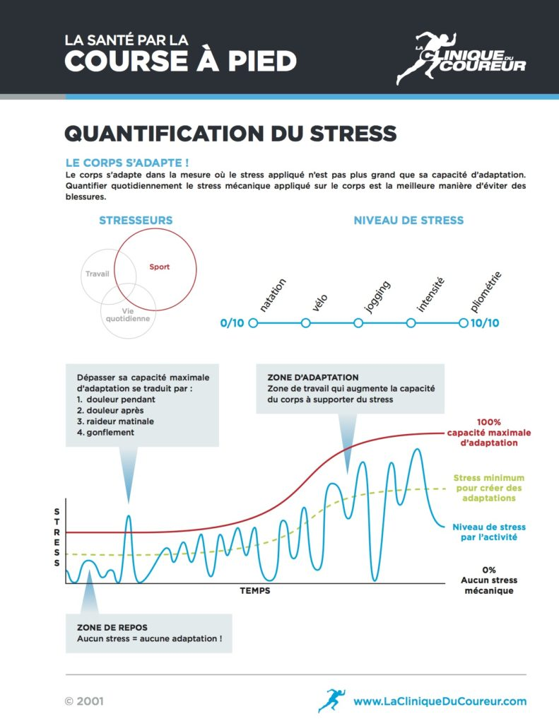 infographie-quantification-du-stress